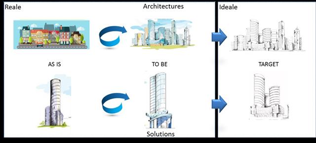 Architectures & Solutions Continuum